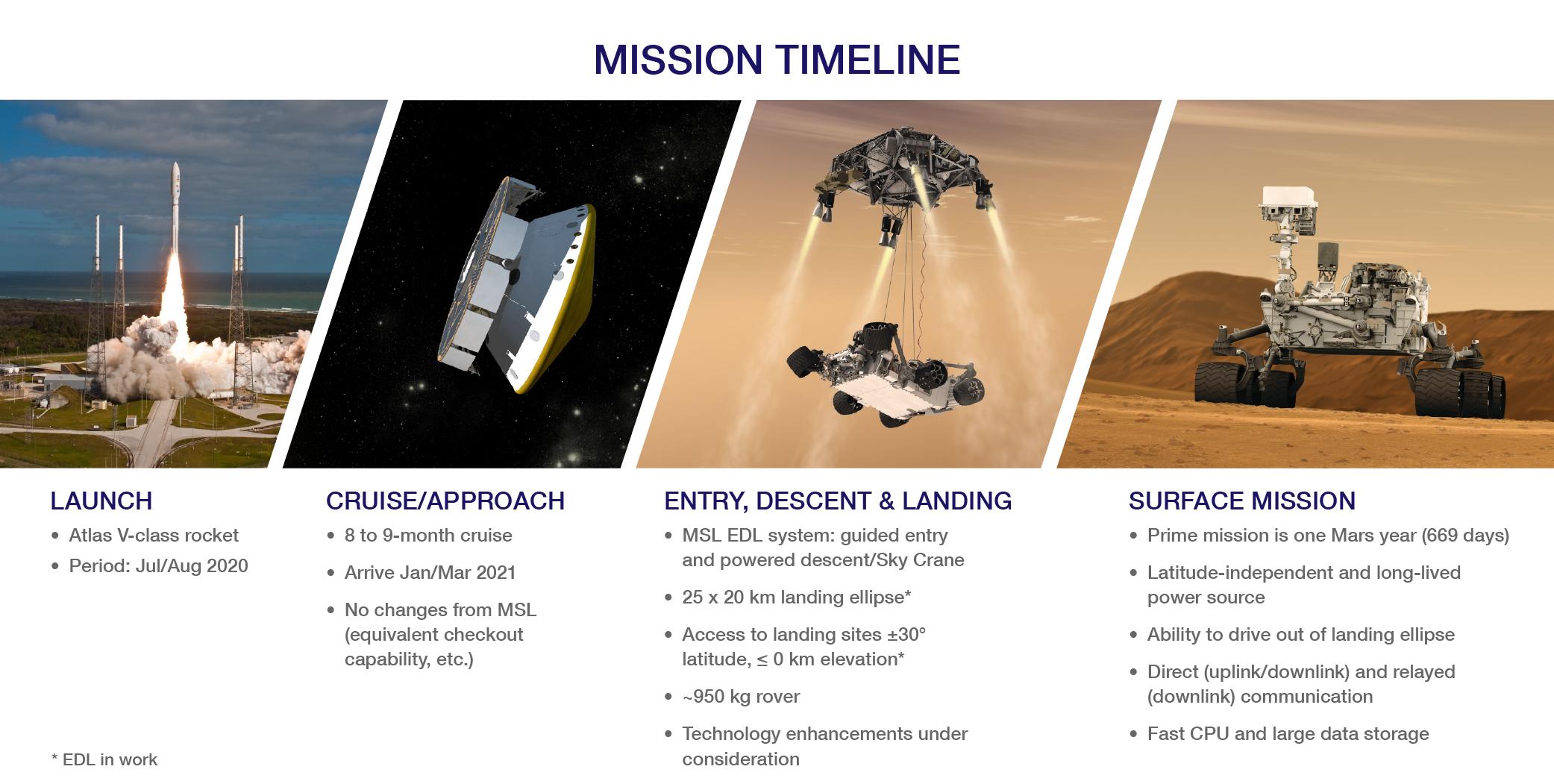 08_mission_timeline-full