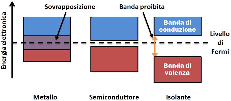 Diagramma della struttura elettronica a bande