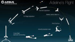 Profilo di volo del modulo Adeline. Credit ASL