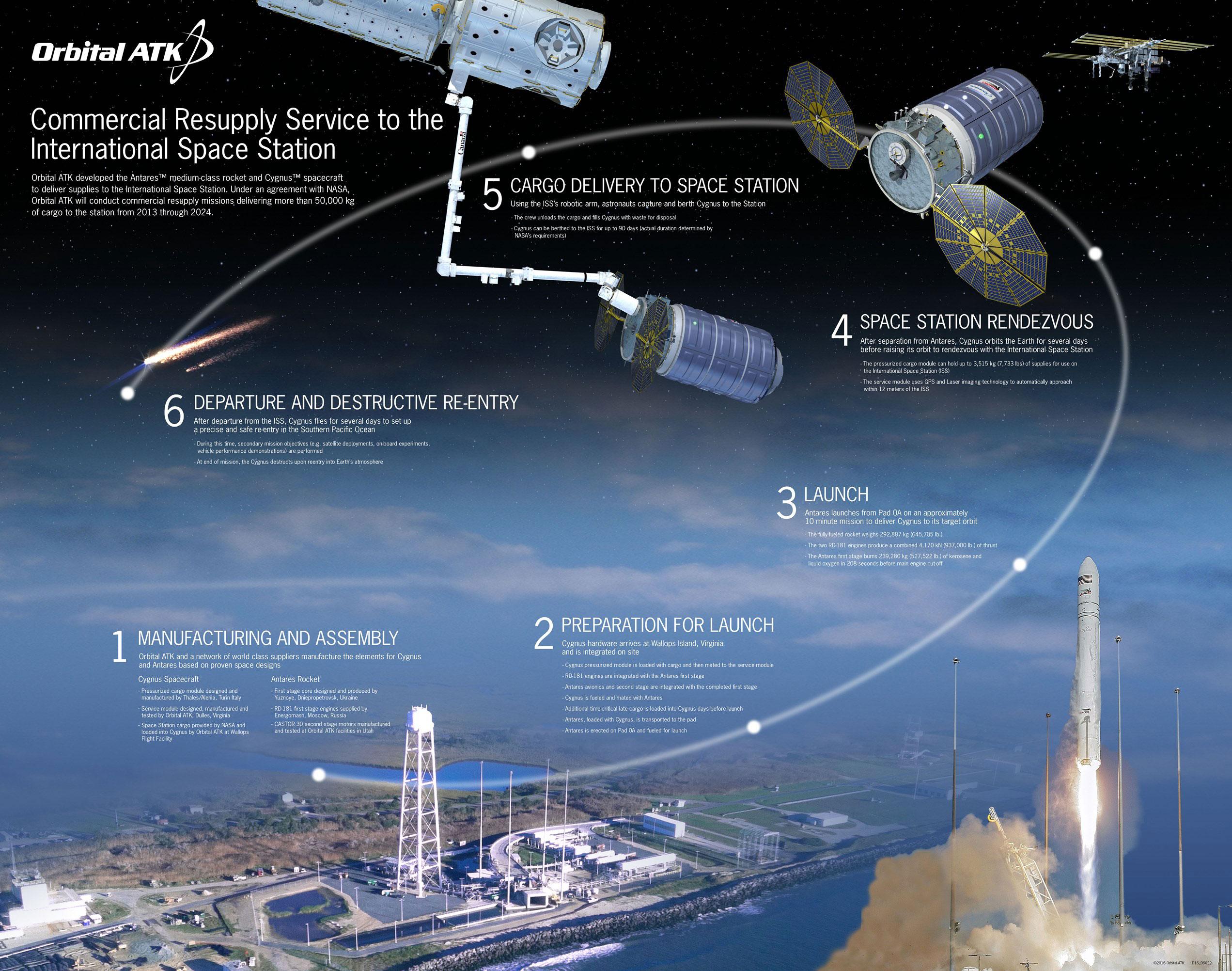 Le fasi di una tipica missione CRS condotta dalla capsula cargo Cygnus - (C) Orbital/ATK