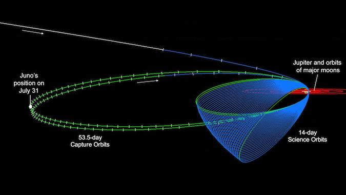 Le varie posizioni di Juno intorno a Giove (C) NASA/JPL