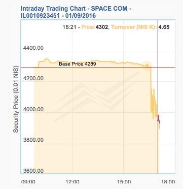 L'andamento delle azioni di Spacecom il giorno dell'incidente