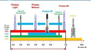 Comparazione delle prestazioni di lancio dei vari vettori della classe del Proton. Credits: ILS