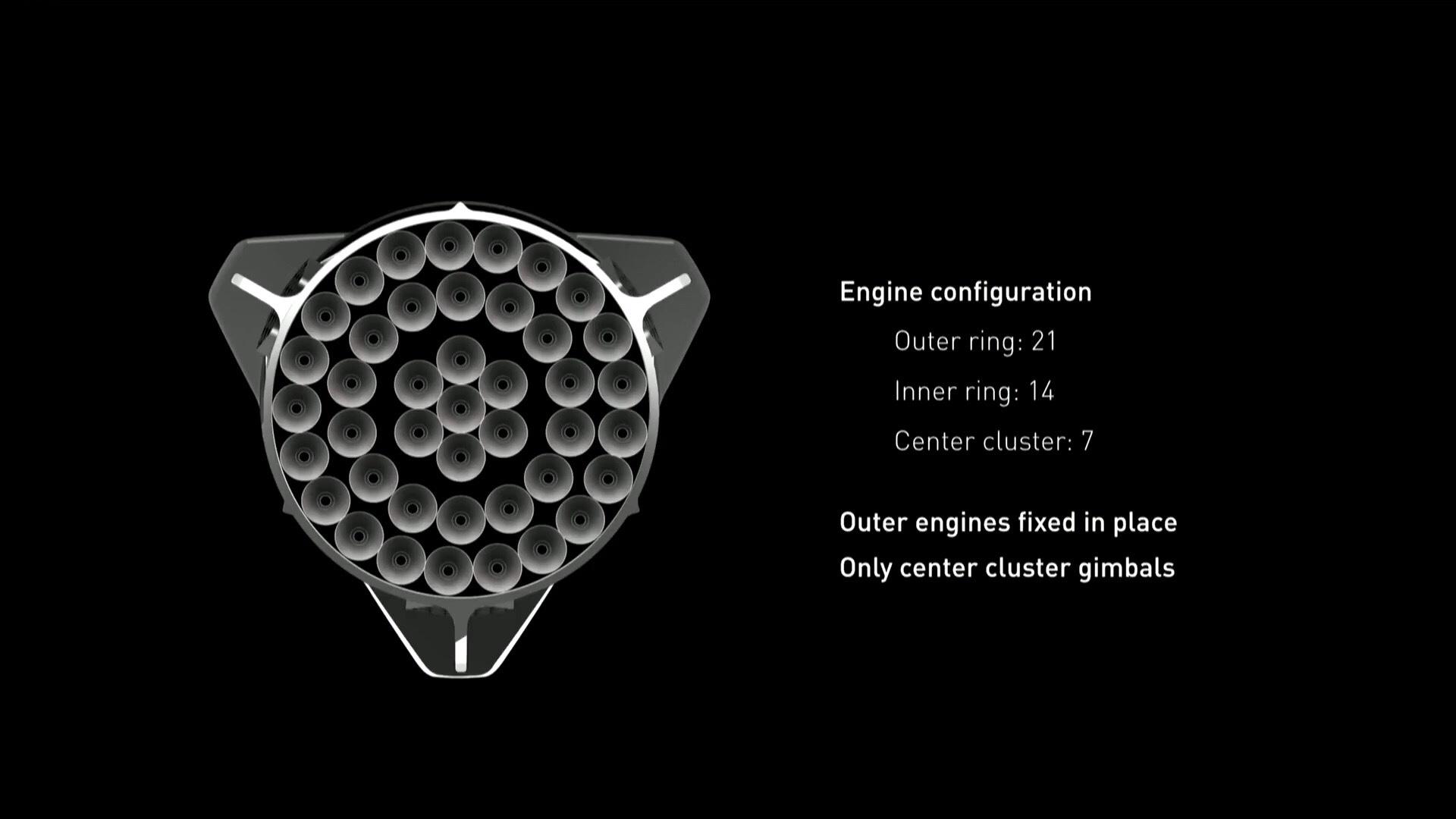 La configurazione dei propulsori del booster. Credit: SpaceX