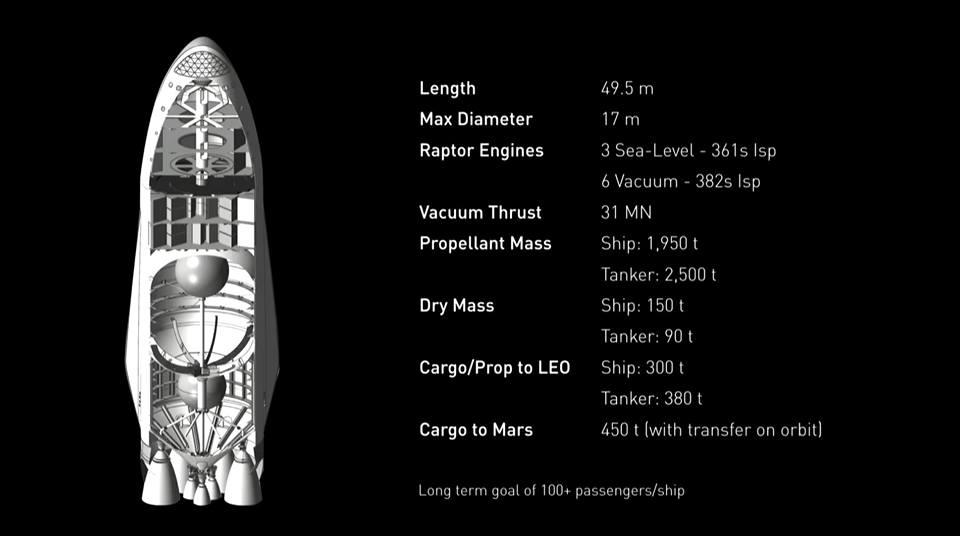 Dati relativi alla navetta di trasporto. Credit: SpaceX