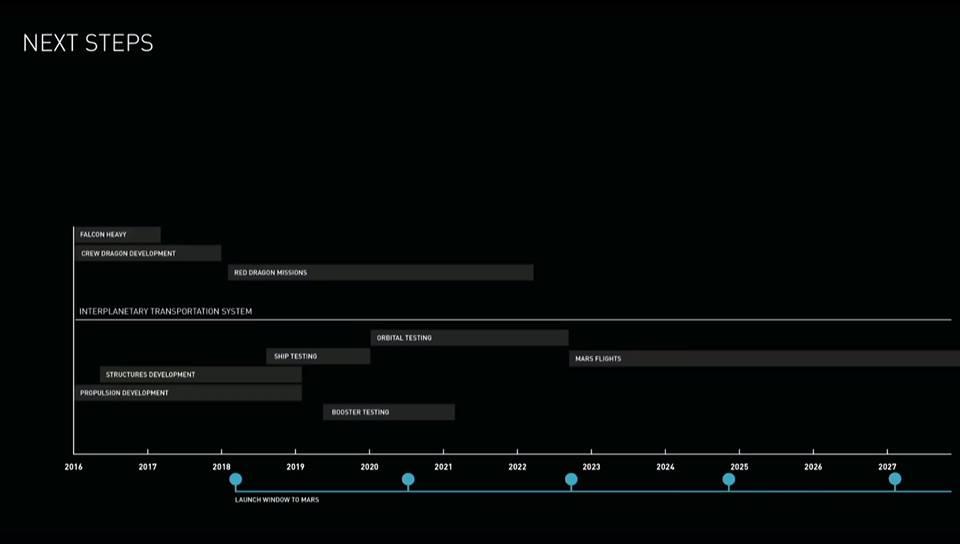 Le prossime fasi del piano di Elon Musk. Credit: SpaceX