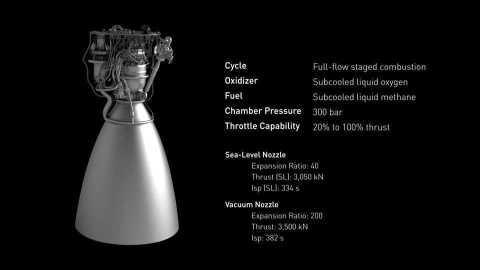 Schema del propulsore Raptor. Credit: SpaceX