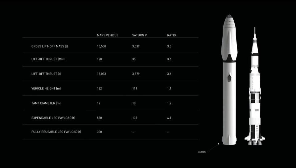 Confronto tra il lanciatore proposto e il Saturn V. Credit: SpaceX