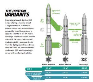 Una grafica esplicativa delle varie versioni del Proton. Credits: ILS