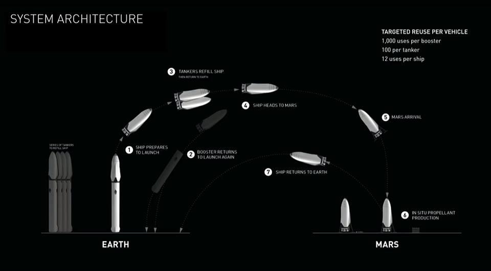 L'architettura di misisone dell'Interplanetary Transport System. Credit: SpaceX