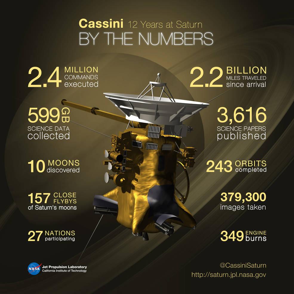 In numeri, la missione di Cassini al 15/09/2016. Credits: NASA/JPL-Caltech