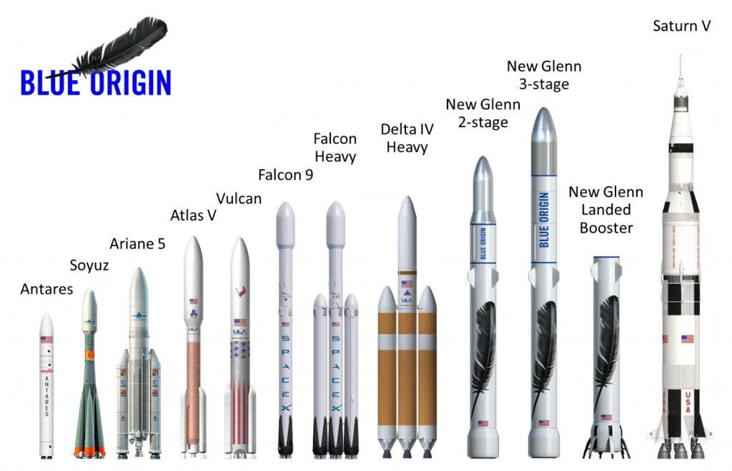 New Glenn a confronto con altri lanciatori del presente e del passato (Credit: Blue Origin)