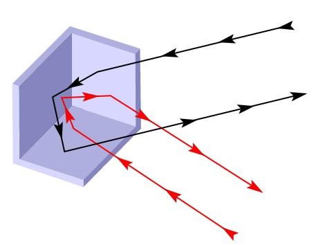 Funzionamento del riflettore radar, o a spigolo di cubo.