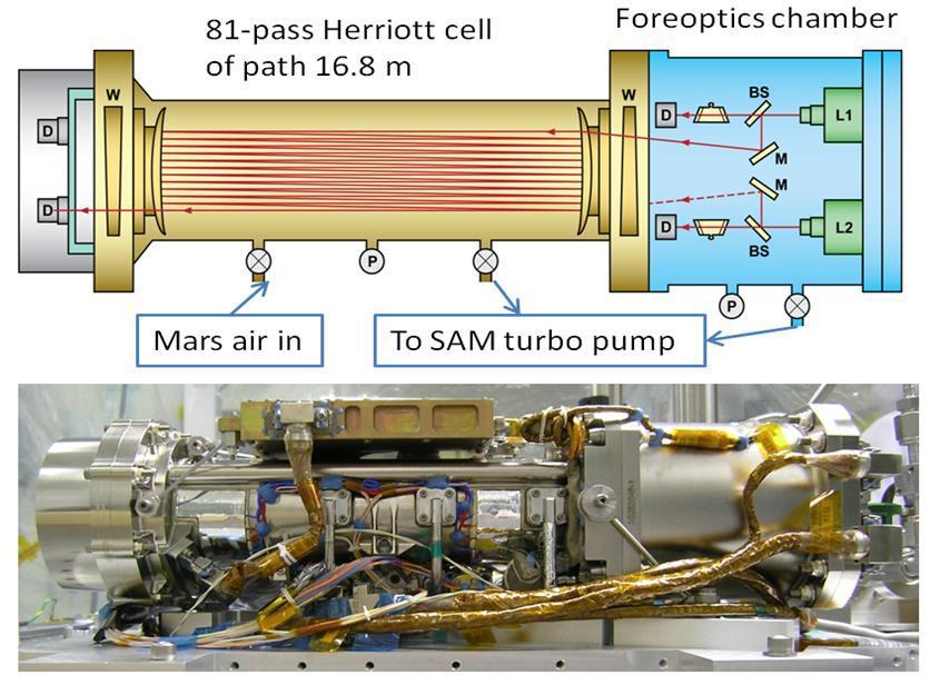 Il TLS (Tunable Laser Spectrometer) a bordo di Curiosity