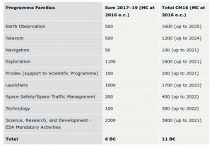 Investimenti ESA 2016