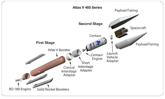 Schema dei razzi Atlas V serie 400. Credits: ULA.