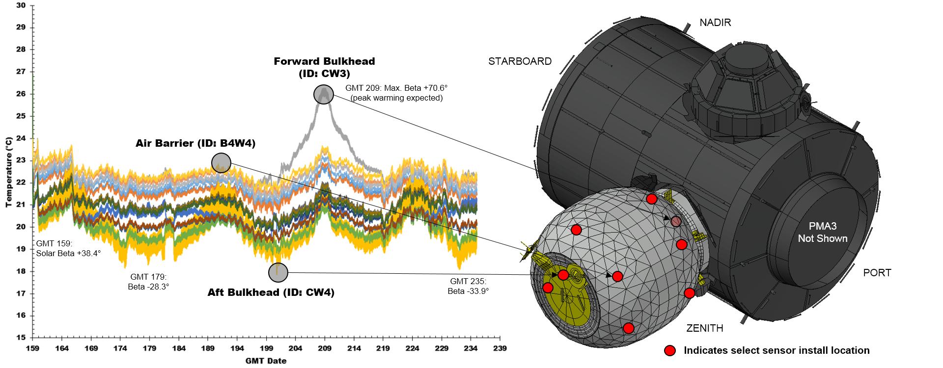 Dati termici ottenuti dai sensori del modulo BEAM (C) NASA