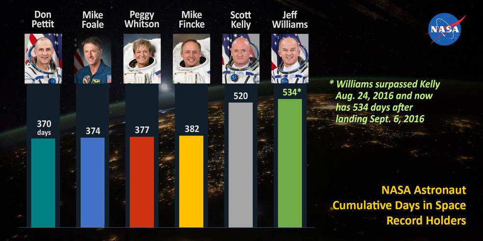 I sei astronauti NASA che, fino ad oggi, hanno trascorso più tempo nello spazio. Credit: NASA