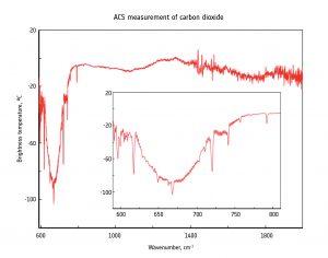 Prime misure di CO2 dall'atmosfera marziana da parte di ACS. Credit: ESA/Roscosmos/ExoMars/ACS/IKI