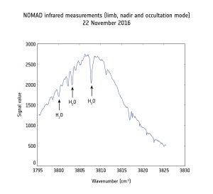 Primo sguardo di NOMAD all'atmosfera marziana. Credit: ESA/Roscosmos/ExoMars/NOMAD/BISA/ IAA/INAF/OU