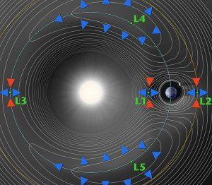I punti lagrangiani in un sistema a tre corpi. Le frecce colorate indicano la direzione del gradiente del potenziale generalizzato del campo. Credits: NASA
