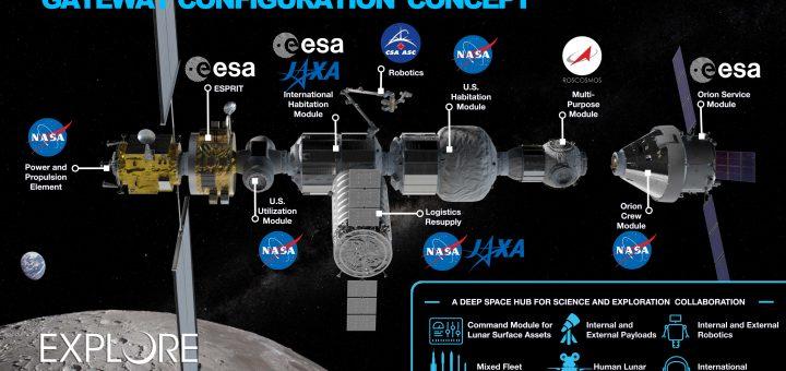 La configurazione del Lunar Gateway prima del cambio di rotta di NASA Fonte: NASA.