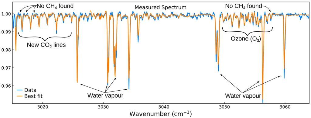 Una nuova scoperta per la soluzione del mistero del metano su Marte – Astronauti NEWS