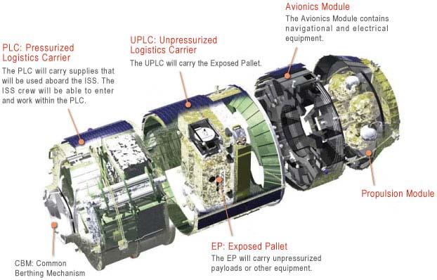 Diagramma di HTV
