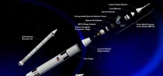 Schema esploso dei componenti principali dello SLS, nella versione da 70 tonnellate in LEO