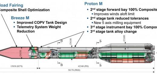 Proton spaccato
