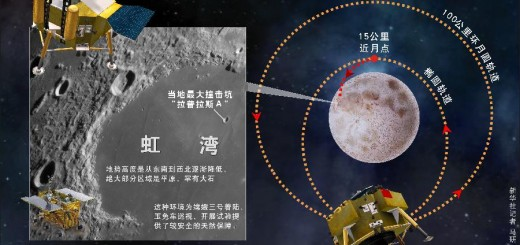 Chang'è approach route to the moon