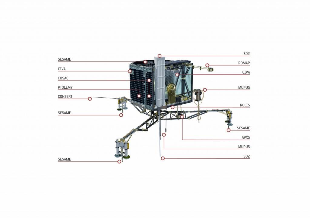 Rendering di Philae e i suoi strumenti (ESA/ATG medialab)