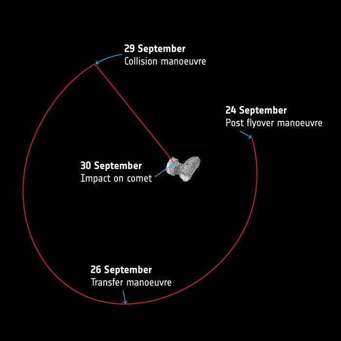 Rosetta: la guida completa all'atterraggio sulla cometa